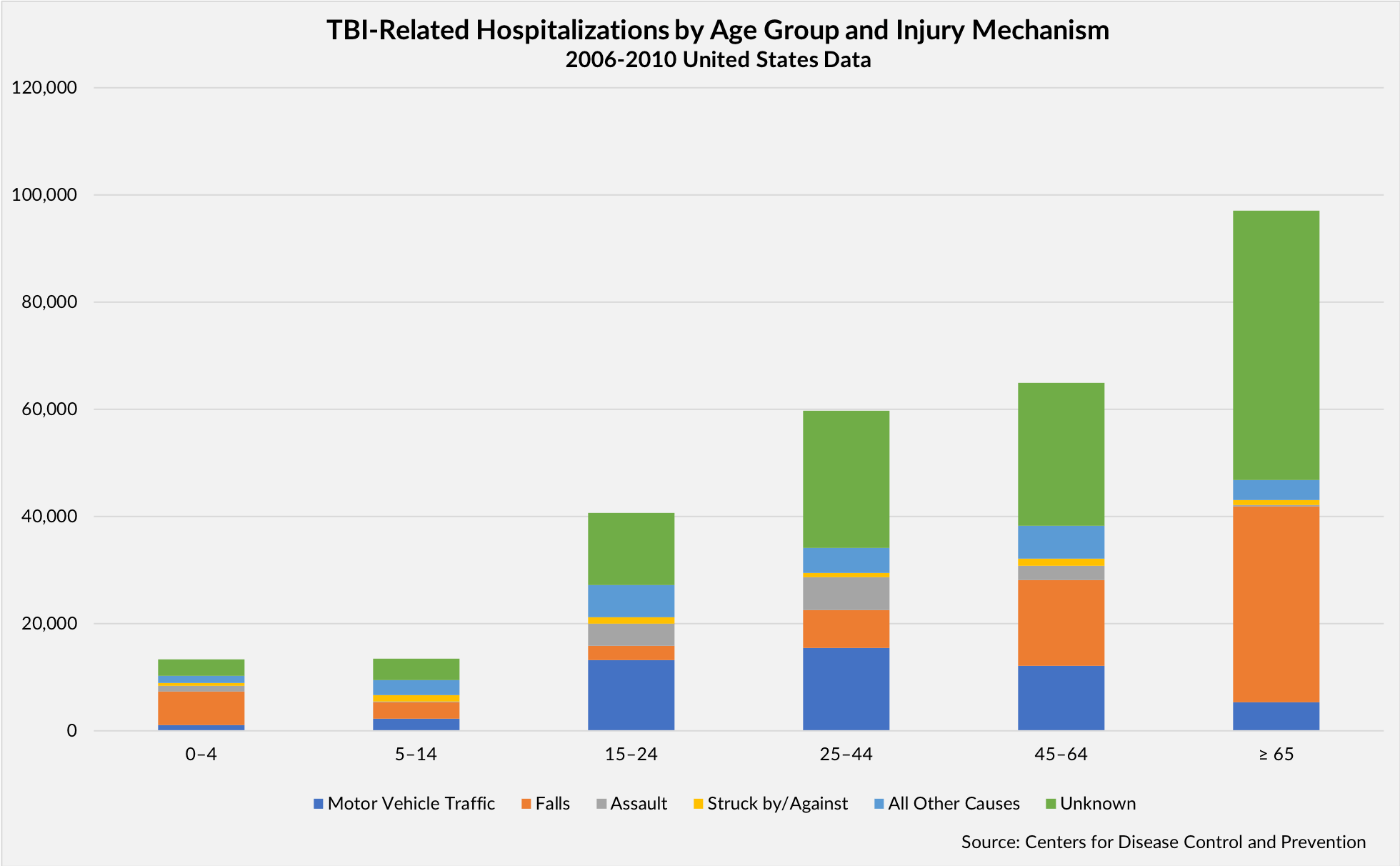 TBI-Related Hospitilizations chart